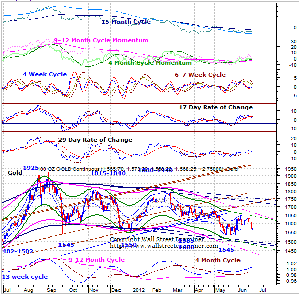 Gold and Precious Metals Update and Outlook for June 22, 2012