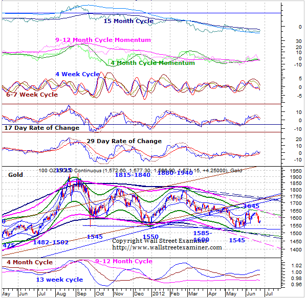 Gold and Precious Metals Update and Outlook for June 25, 2012