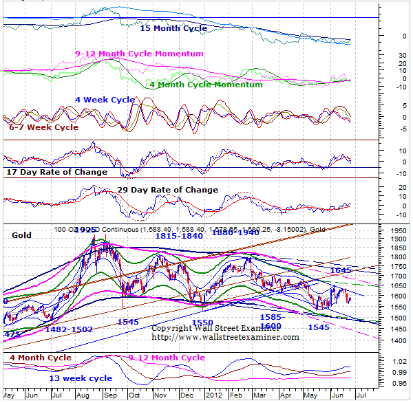 Gold and Precious Metals Update 6/26/12
