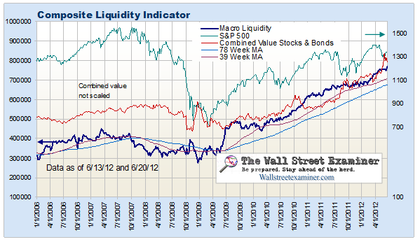 Fed Keeps Pumping Cash To Primary Dealers, But Other Liquidity Flows Weaken