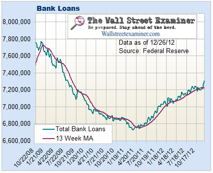 Bank Loans - Source The Wall Street Examiner Professional Edition Fed Report