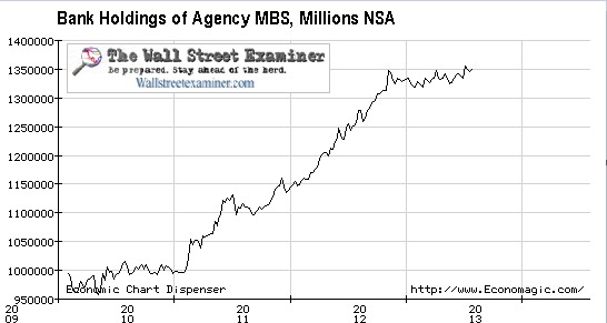 Bank Holdings Of Agency MBS- Click To Enlarge