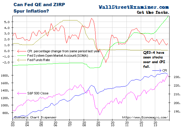 Econ Chart Update- CPI, Jobs, Hourly Earnings, Real Retail Sales Show QE/ZIRP Massive Failure