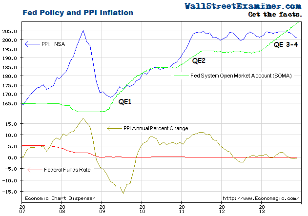 Econ Chart Update – Fed Policy and PPI – ZIRP and QE are DEflationary!