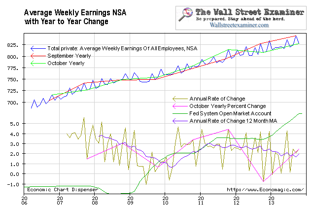 Average Weekly Earnings - Click to enlarge