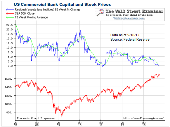 Commercial Bank Capital Weekly Levels