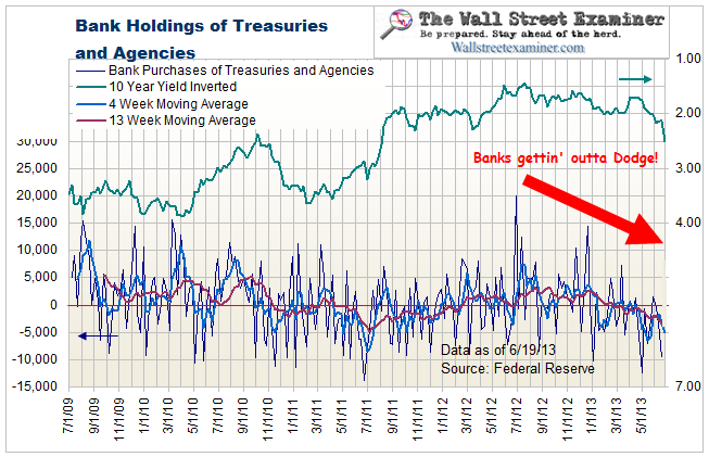 Bank Holdings of Treasuries and Agencies - Click to enlarge