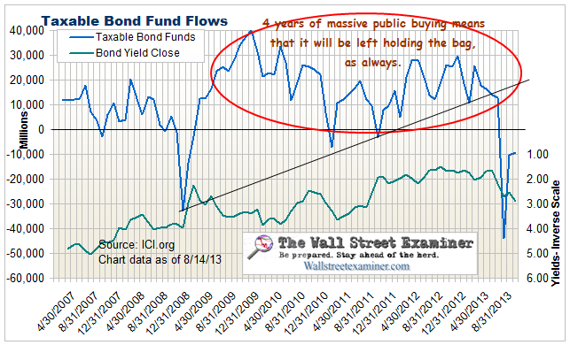 Bond Fund Flows- Click To Enlarge