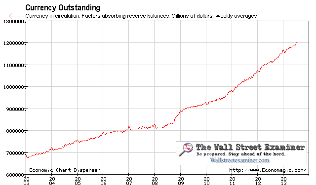 Currency Outstanding  -Click to enlarge