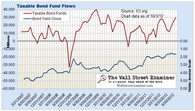 Taxable Bond Mutual Fund Flows