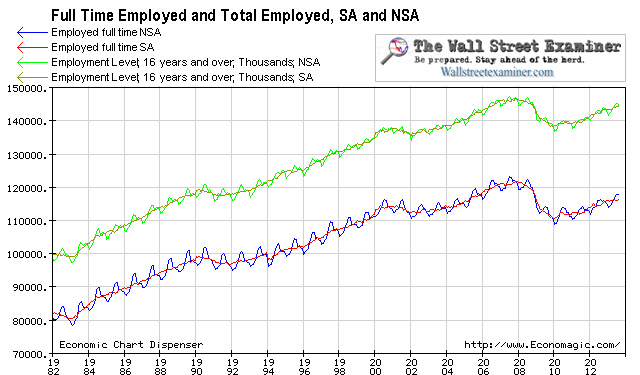 Tour De Farce of The Real Employment Charts