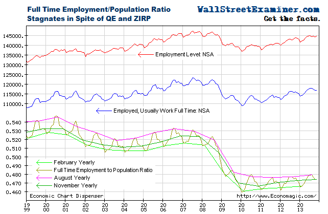 Only 48% of Americans Work Full time - Click to enlarge
