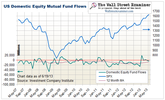Equity Mutual Fund Flows - Click to enlarge
