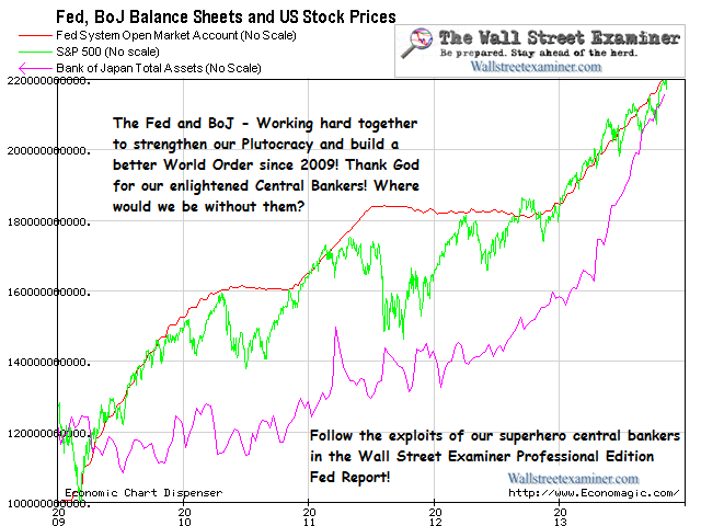 Fed SOMA, BoJ and Stock Prices - Click to enlarge