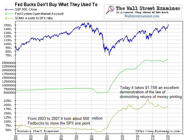 SOMA and Stock Prices - Click to enlarge