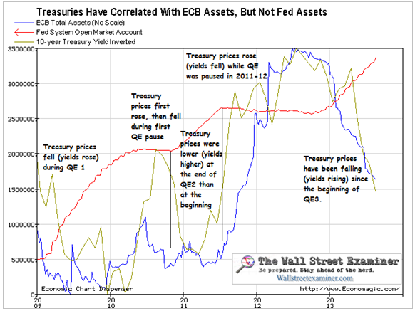 Fed, ECB, and Treasury Prices - Click to enlarge