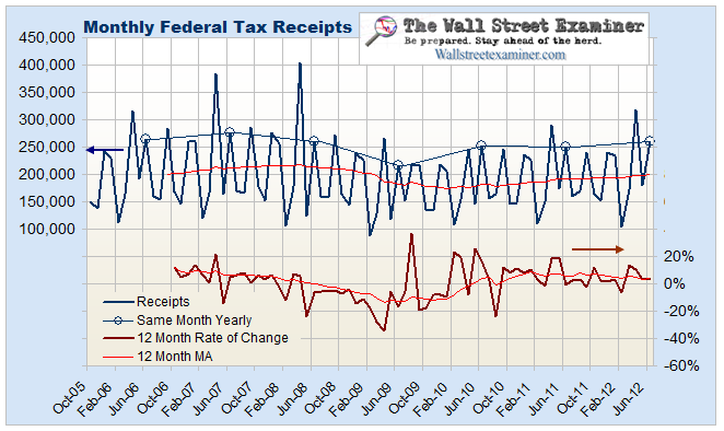 Federal Tax Receipts Monthly - Click to enlarge