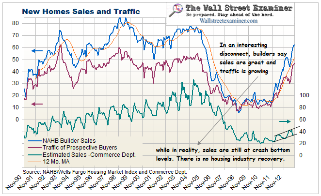 New Home Sales and Traffic - Click to enlarge