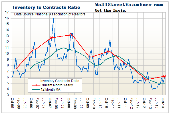 Existing Homes Inventory To Sales Ratio - Click to enlarge