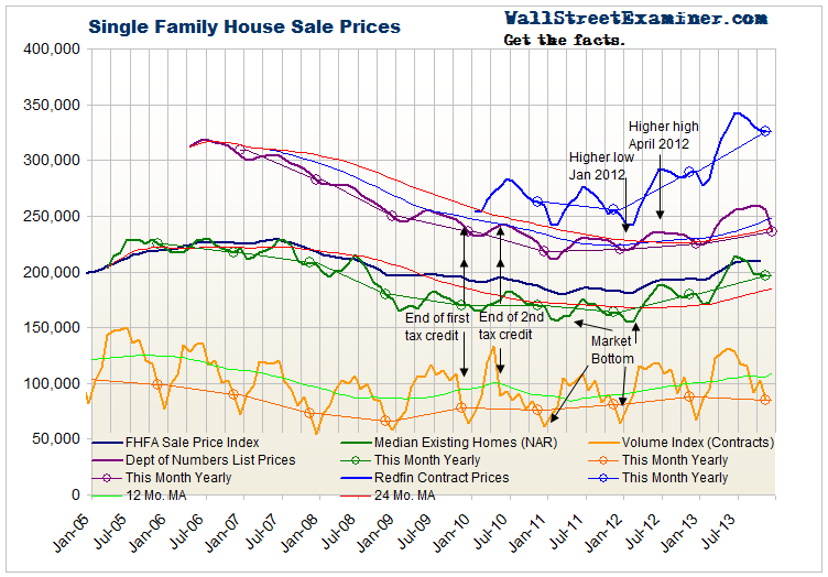 US Housing Prices and Volume - Click to enlarge