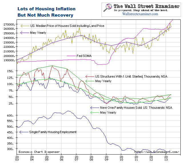 Housing Inflation Ain't Recovery- Check Out This Chart!
