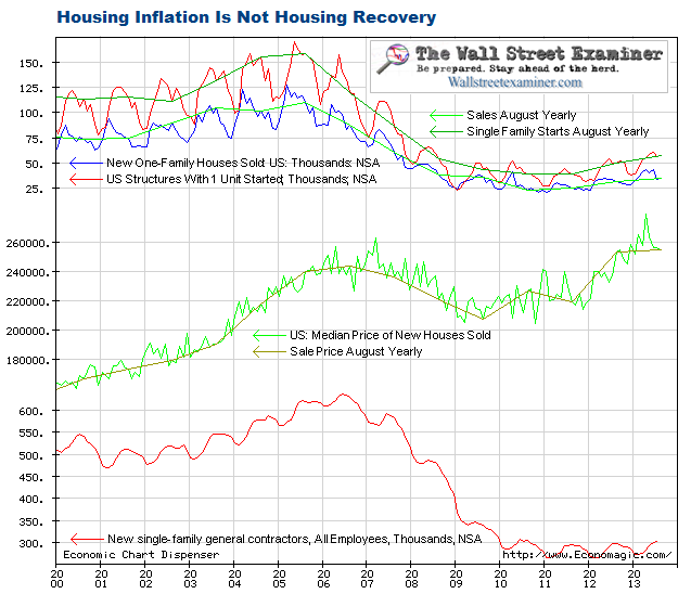 Housing Inflation Not Housing Recovery - Click to enlarge