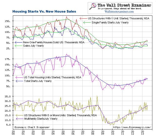 Housing Starts and Sales - Click to enlarge