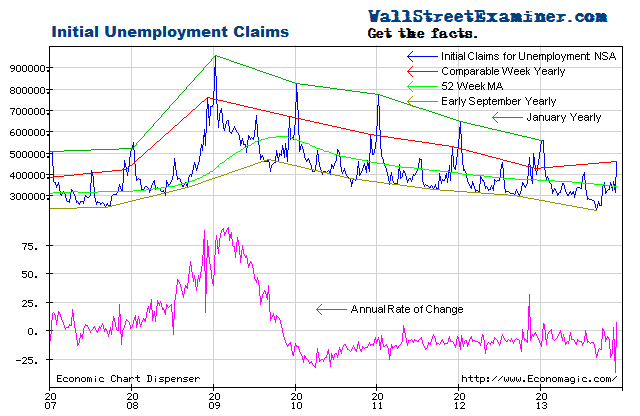 Econ Chart Update- Initial Claims, Retail Sales, and Job Openings  – All Bad News