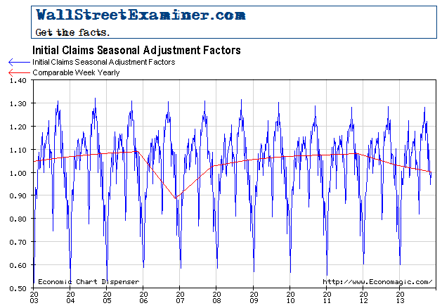 Initial Unemployment Claims Seasonal Adjustment Factors - Click to enlarge