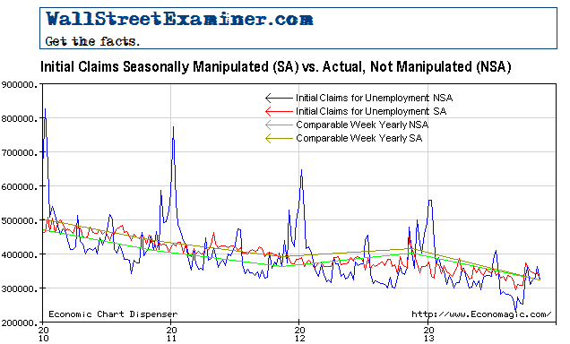 Initial Claims Seasonal Adjustment Off Track
