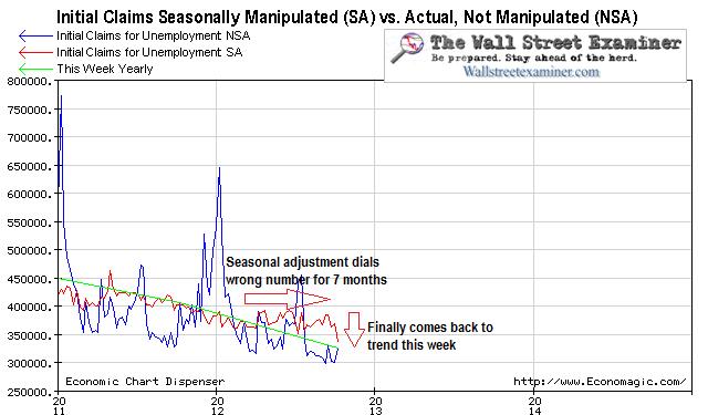 Initial Claims Seasonal Adjustment Off Track