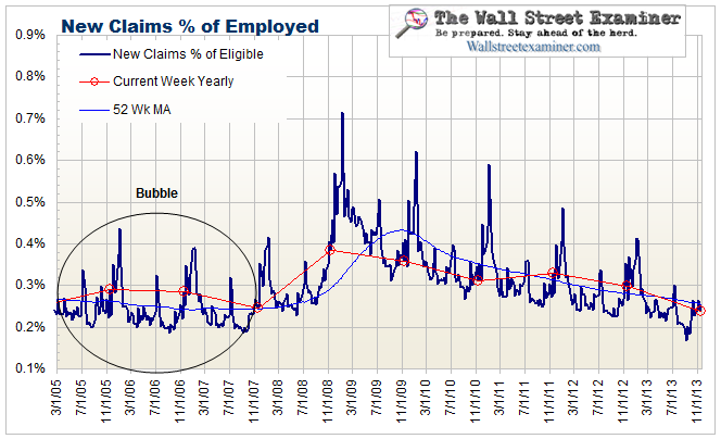 Initial Unemployment Claims Percentage of Total Employed - Click to enlarge