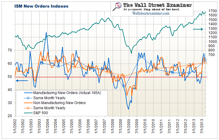 ISM and New Factory Orders Charts Explained in Real Terms