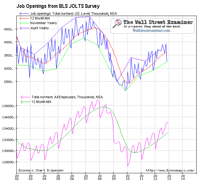Job Openings Vs. Non Farm Payrolls