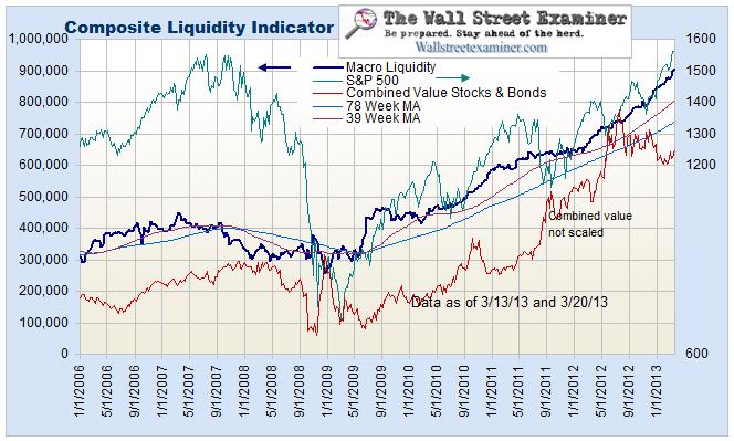 Macro Liquidity Composite - Click to enlarge