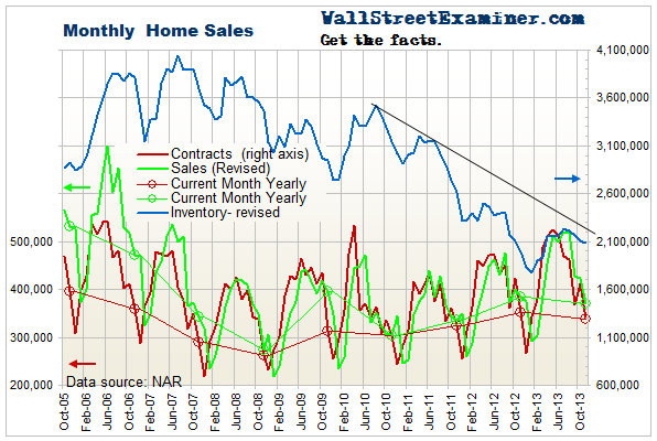Pending and Existing Home Sales - Click to enlarge