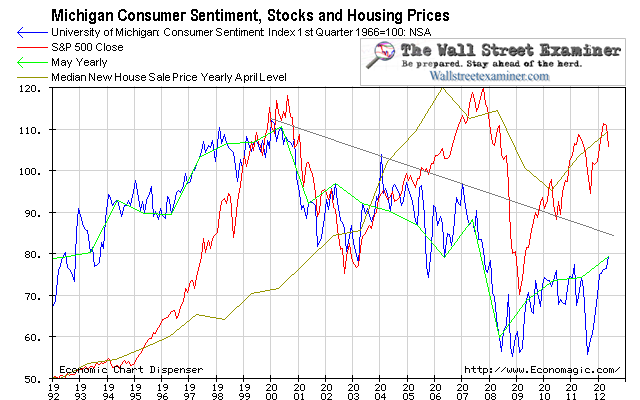 University of Michigan Consumer Sentiment, Stocks and Housing - Click to enlarge