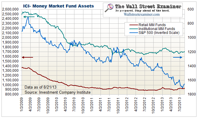 Money Market Fund Assets