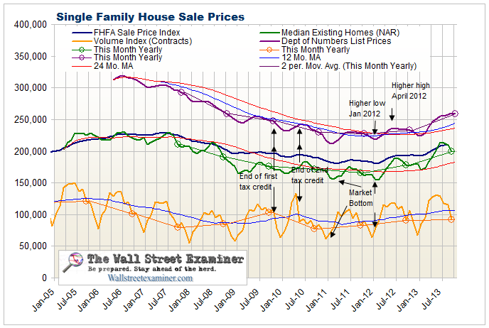 Existing and Pending Home Sales - Click to Enlarge