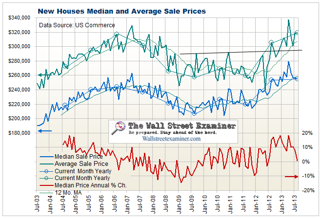 New House Prices - Click to enlarge
