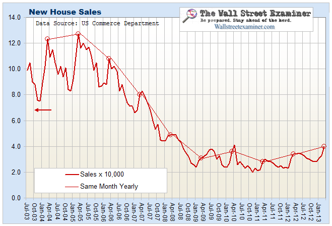 New House Sales