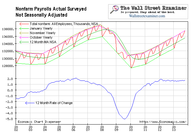 Non Farm Payrolls NSA - Click to enlarge