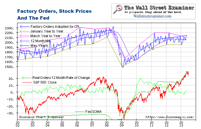 Real Factory Orders, The Stock Market, and The Fed