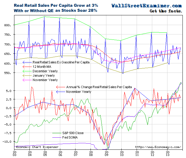 Real Retail Sales Ex Gasoline Per Capita - Click to enlarge