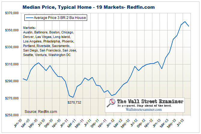 Home Sales Prices from Redfin.com- Click to enlarge
