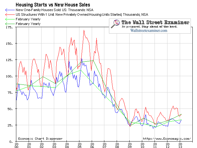 Housing Starts and New House Sales- Click to enlarge