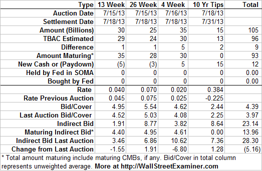 Treasury Auctions 7/15/13 - Click to enlarge