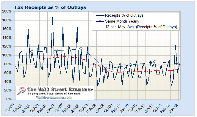 Federal Tax Receipts as Percent of Outlays Monthly - Click to enlarge