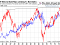 Bank Repo Lending To Non Banks vs. Stock Prices