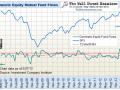 Mutual Fund Flows Bearish for Stocks, Slowing for Bonds